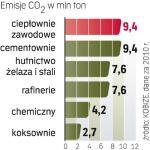 Emisje co2 w Polsce