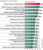 Polki, jako barierę w chodzeniu na cytologię, wskazują m.in. brak rozmów z bliskimi na ten temat. O tym badaniu wiele pań  nie rozmawiało nawet z mamami. Sondaż na zlecenie firmy  Siemens, styczeń – marzec 2011 r., na próbie 1231 kobiet. ∑