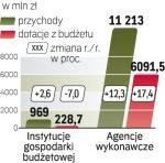 Budżet państwa nadal łoży na agencje.