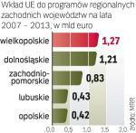 Euro dla 5 regionów