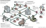 """Składająca się z wielu lokalnych minisieci struktura nie będzie potrzebowała sterowania z zewnątrz. Sieć sama będzie dopasowywać parametry zasilania do aktualnego poboru mocy, maksymalnie wykorzystując """"czystą"""" energię dostarczaną przez farmy wiatrowe. Wszelkie zakłócenia i awarie sieć będzie wykrywać i naprawiać w ciągu kilku mikrosekund."""
