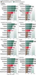 W ubiegłym roku doszło do ponad 778 tys. przestępstw kryminalnych. Najmniej zabójstw, kradzieży i włamań do aut było w woj. podkarpackim. Dość spokojnie jest  w Świętokrzyskiem, Lubelskiem i Podlaskiem. Do  kradzieży dochodzi głównie w Warszawie i na Dolnym Śląsku.