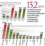 Polska branża kolejowa