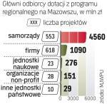 Region nie stracił żadnych środków zUE,pozyskał nawet dodatkowe70 mln zł zrezerwy.