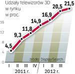 Trójwymiar ma coraz więcej zwolenników. Udział telewizorów3D systematycznie rośnie.