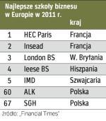 Dwie uczelnie z Francji otwierają tegoroczny ranking europejskich szkół biznesu.