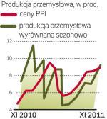inflacja  goni produkcję