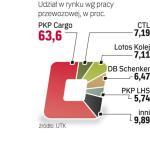 Od lat CTL i PCC, obecnie DB Schenker, odbierają udziały w rynku PKPCargo.