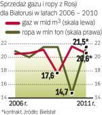 Białoruś zyska lepsze ceny kosztem utraty kontroli nad własną gazową siecią przesyłową.