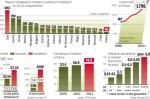 Wporównaniu z Europą liczba pokoi hotelowych w polsce jest wciąż mała