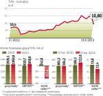 Nie tylko wyniki spowodowały spadek kursu TVN