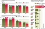 Polsat ma wśród stacji TV największe wpływy reklamowe, ale nie widownię