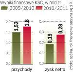 Wyższe przychody  i zysk polskiego cukru