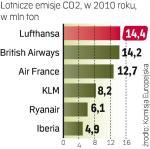 Lufthansa emituje  najwięcej
