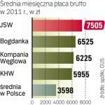W Jastrzębiu  zarabiają najwięcej