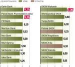 Najkorzystniejsze propozycje banków i skok
