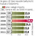 Rosyjski gaz jest coraz droższy