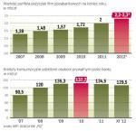 Mniej polaków pożycza w bankach