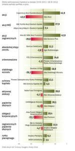 Najlepsze i najsłabsze fundusze inwestycyjne