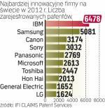 IBM niezmiennie liderem