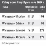 Nowe połączenia na polskim niebie