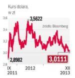 Zdaniem analityków walutowych w 2014 r. może dojść do umocnienia dolara.