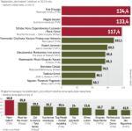 Programy z gwiazdami przynoszące najwyższe wpływy z reklam w 2013 r.