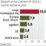 Jak rośnie eksport