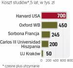 Studia najdroższe  są w USA