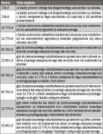 Wysokość jednorazowego odszkodowania  od 1 kwietnia 2014 r. do 31 maja 2015 r.
