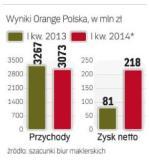 Wyniki Orange Polska
