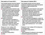 Tabela Artykuł 7 ust. 2 i 3 przed i po zmianach