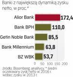 Polskie banki będą zarabiać coraz więcej