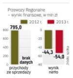 Przewozy Regionalne notują duże straty