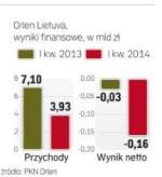 Orlen Lietuva ponosi duże straty