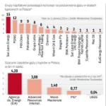 Polska ma duże złoża gazu z łupków