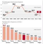 Ukraina ogranicza import gazu z Rosji