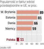 E-faktura: Polska na szarym końcu w UE