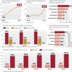 Polacy kupują coraz więcej, a globalnym liderem wzrostu są Chiny