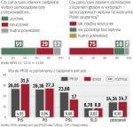 75 proc. Polaków uważa, że zamieszanie z liczeniem głosów pogorszy nasz wizerunek na świecie
