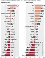 Akcje 20 największych spółek giełdowych
