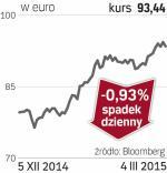 Henkel – spółka, o której się mówi we Frankfurcie