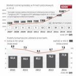 Rynek pozabankowy szybko się rozwija