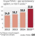 Sprzedaż gazu rośnie