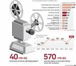 Ubiegły rok przyniósł polskim kinom ponad 40 mln sprzedanych biletów