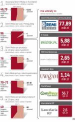 Planowany rozwój i zmiany w akcjonariacie Gremi Media