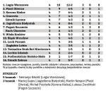 Tabela Ekstraklasy