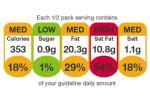 <Na Wyspach władze zachęcają  producentów żywności  do stosowania etykiet, których kolor zależy od tego, jaką część zalecanego dziennego spożycia np. cukru czy soli zapewnia wyrób. Podobne rozwiązanie jest rozważane w Polsce