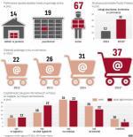 Firmy kurierskie biją się o rynek e-zakupów. gra idzie o wielkie pieniądze.