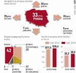 Udział rynków wschodnich w przychodach spada
